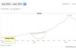 Финстрип ktonanovenkogo.ru — доходы с рся, получаемые в профит партнере до 2012 года (от 1200 до 124000 рублей за месяц)