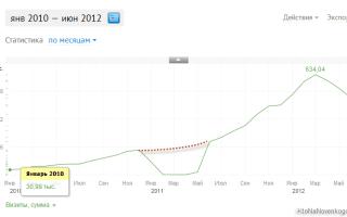 Яндекс аккаунт — регистрация и как пользоваться сервисом