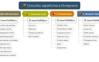 Бизнес онлайн — способы создания относительно стабильных онлайн-схем заработка в сети интернет