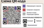 Qr-коды — что это такое, как создать и расшифровать любой баркод, онлайн генераторы и программы для их считывания
