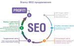Технический аудит и внутренняя оптимизация сайта — современное seo продвижение в поисковой системе яндекс