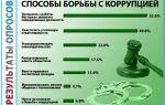 Что такое коррупция и какое противодействие ей оказывается