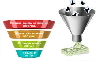 Воронка продаж или как сейчас вести бизнес — что такое cpm, cpc, cpl, cps, ctr и директ маркетинг