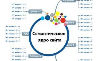 Advodka — инструмент для сбора полного семантического ядра и изучения своих конкурентов по топу или контекстной рекламе